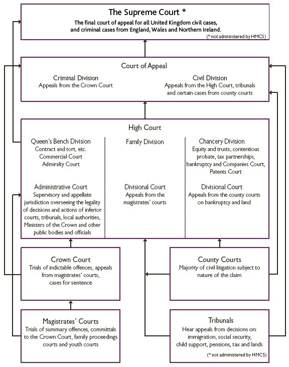 a comparison of the law making process of the united states and the united kingdom
