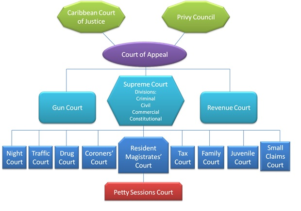 english law the court system essay